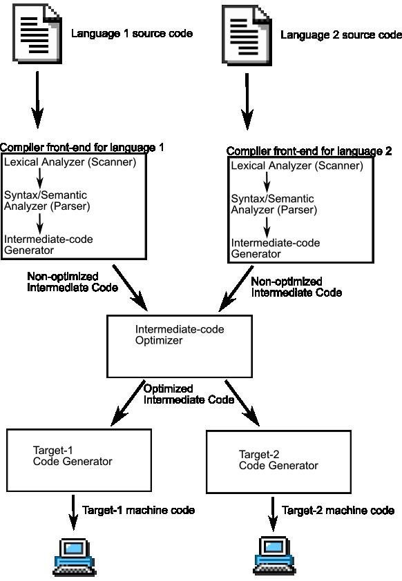 codesynthesis xsd compiler
